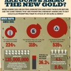 Infographic: Are Guns And Ammo The New Gold?