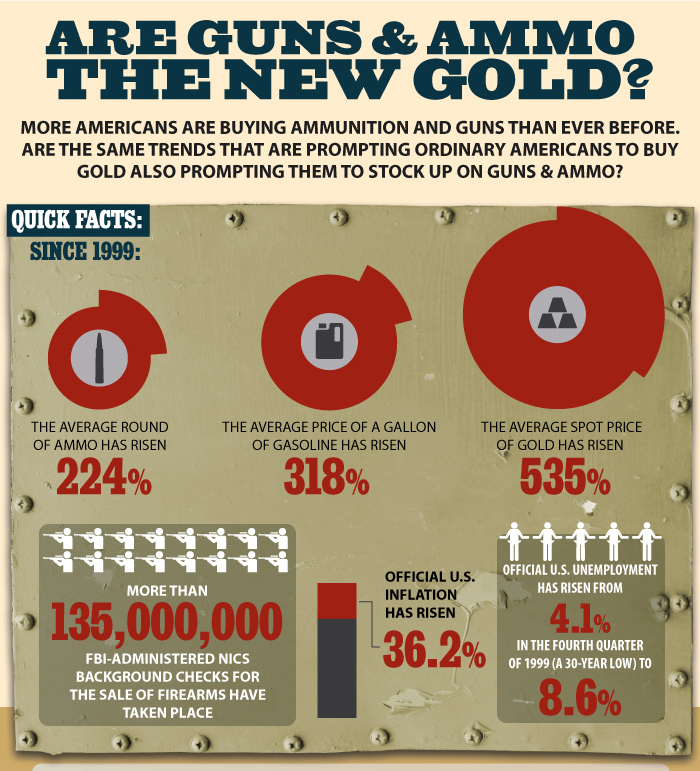 Are-Guns-Ammo-New-Gold-Full-Infographic-