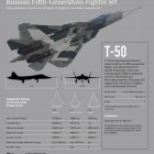 Russia's T-50 Fifth Gen Fighter Jet