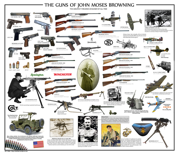 [Resim: guns-of-john-browning-small.jpg]