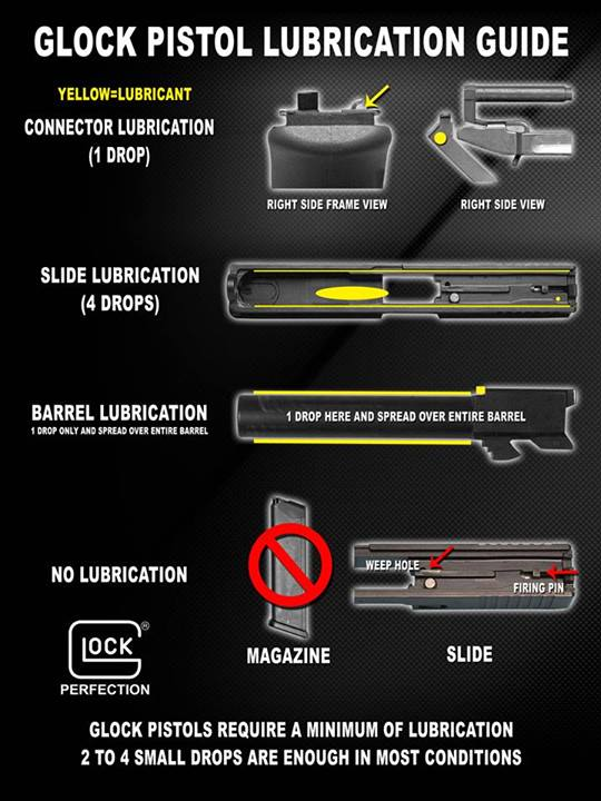 glock-lube-areas