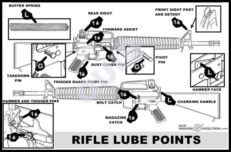 Ar 15 Lube Points Armory Blog